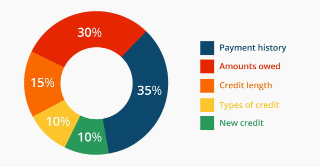 Top tools to check your credit score